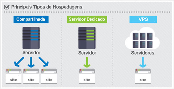Types-of-Hosting