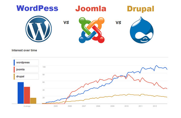 WordPress,-Joomla,-and-Drupal