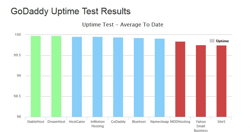 GoDaddy Uptime Test Results