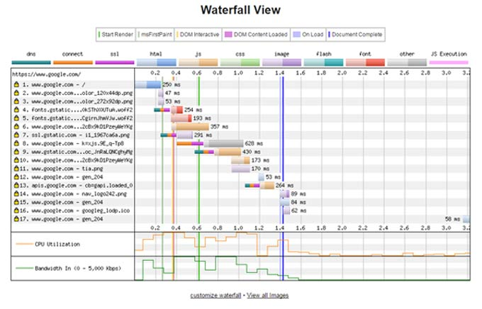 waterfall-chart-view